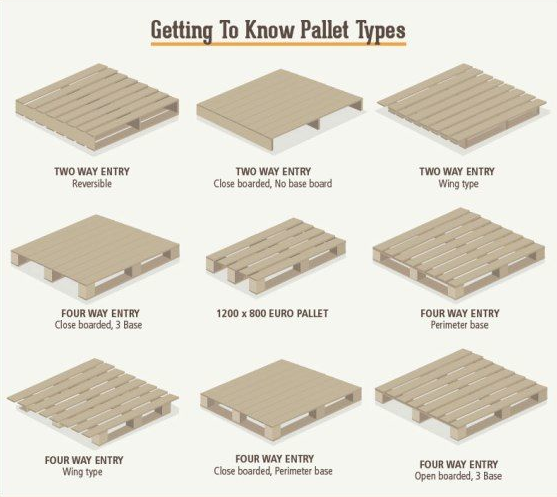 Pallet Types Pallet Love Pinterest Pallets And Craft