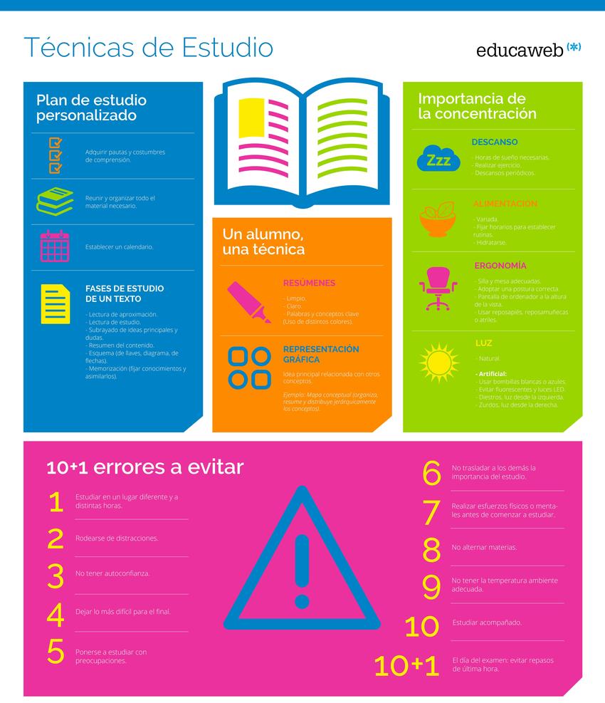 Infografía Técnicas De Estudio Tecnicas De Estudio Tecnicas De Aprendizaje Metodos De Aprendizaje