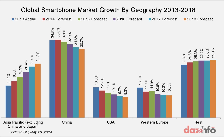 Smartphone Os Market Share     Mobile Os