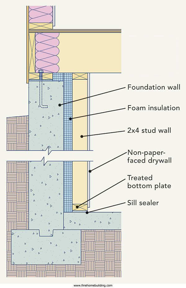 Retrofitting basement insulation rooms basement pinterest retrofitting basement insulation solutioingenieria Image collections