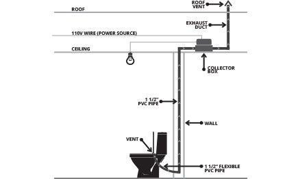 How Ventage System Works
