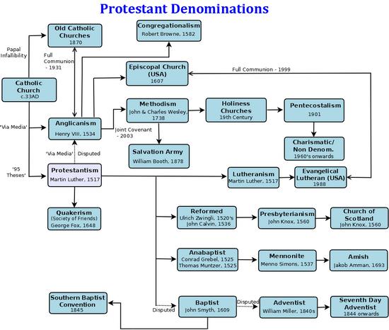 protestant reformation timeline click image for a pdf file showing the various denominations. Black Bedroom Furniture Sets. Home Design Ideas