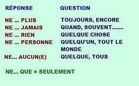 La Negation Partielle French Grammaire Francaise