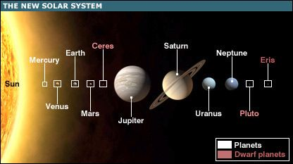 picture regarding Printable Planets to Scale referred to as planets toward scale printable - Google Appear Lincoln Ceres
