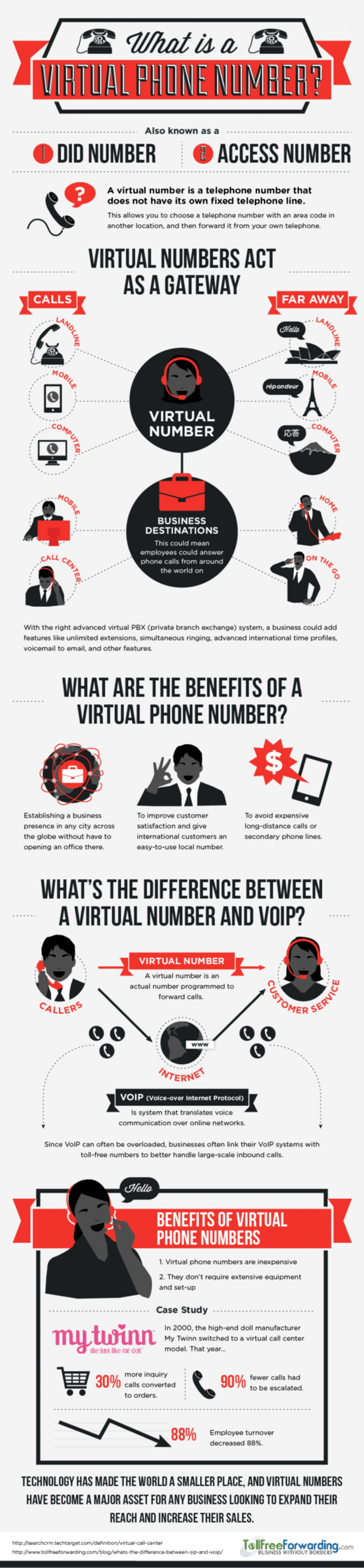 What Is a Virtual Phone Number?