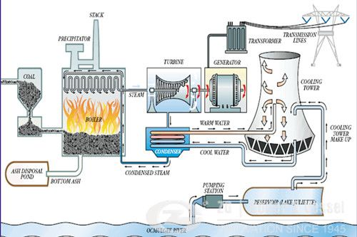 Image result for anatomy of a coal fired power plant
