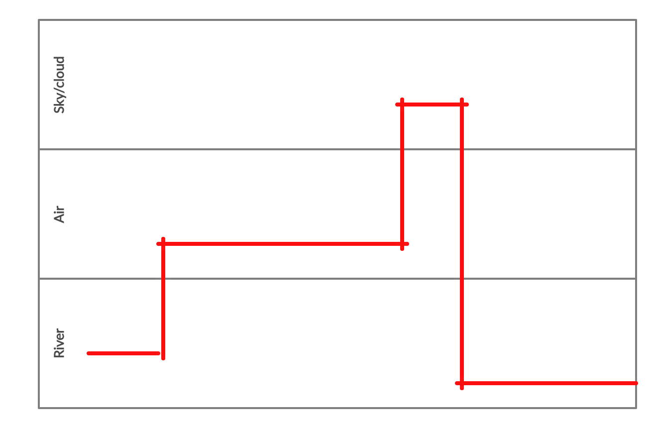 Timing Diagram Is Used To Identify Potential Problems And To Increase Efficiency In A Process You Can Edit This Tem Diagram Process Flow Diagram Block Diagram