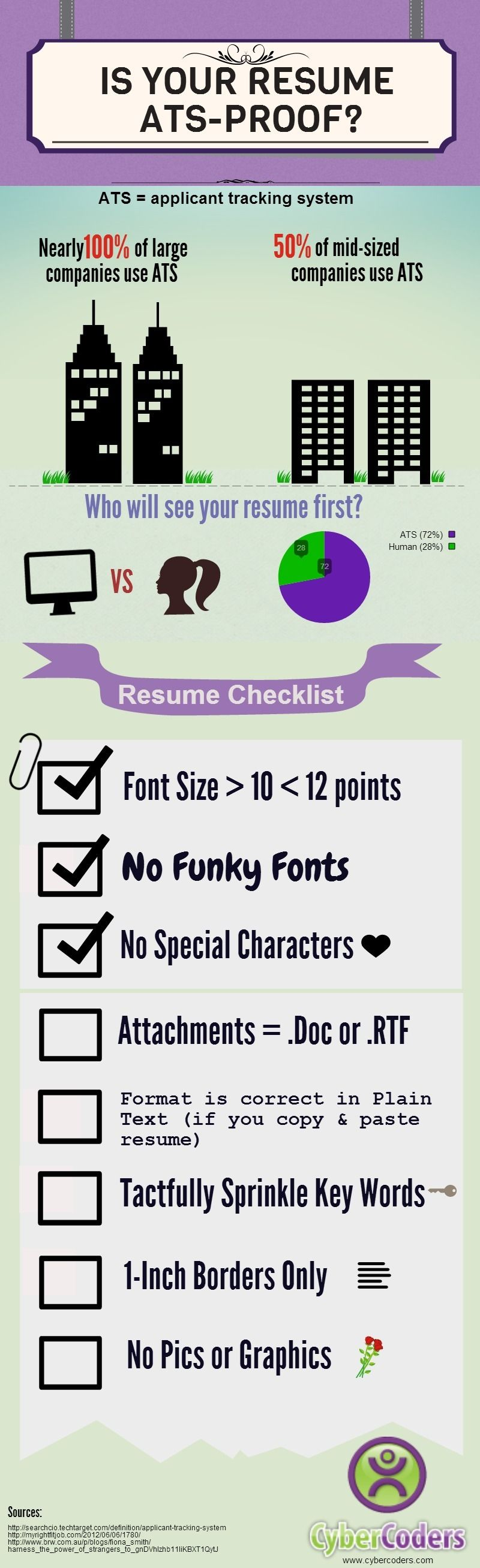 cybercoders infographic  is your resume ats