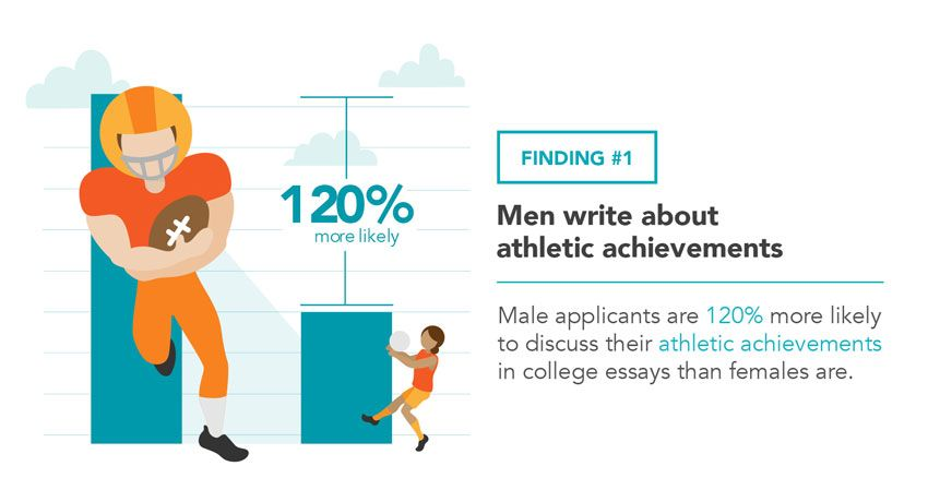 Shocking Gender Differences In College Application Essays