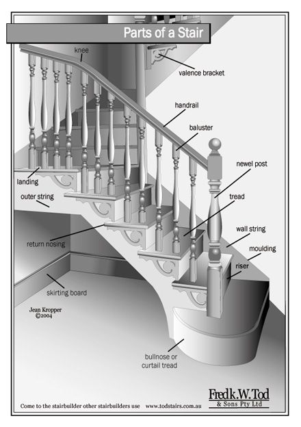 Parts Of A Stair Diagramg 440624 Another Awesome Website With