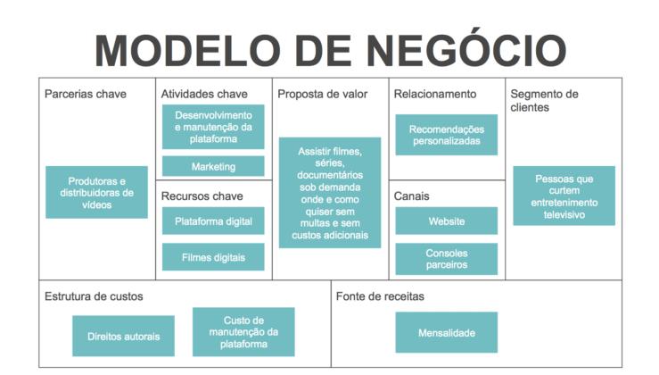 4edb7b134e37 Plano De Negócios: Passo A Passo Simples Para Montar Um   Diversos ...