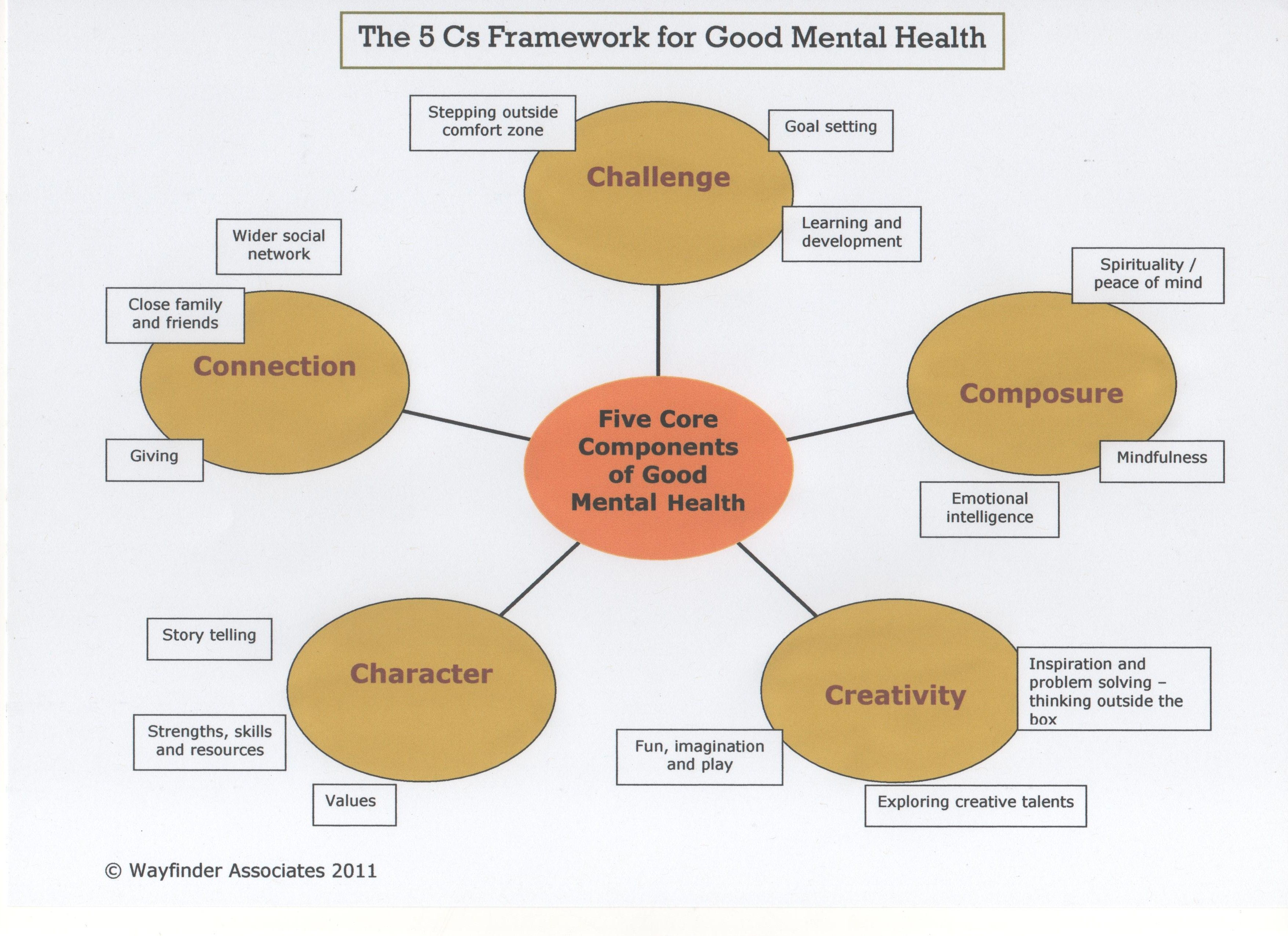 Pin on Social Work Models and interventions etc