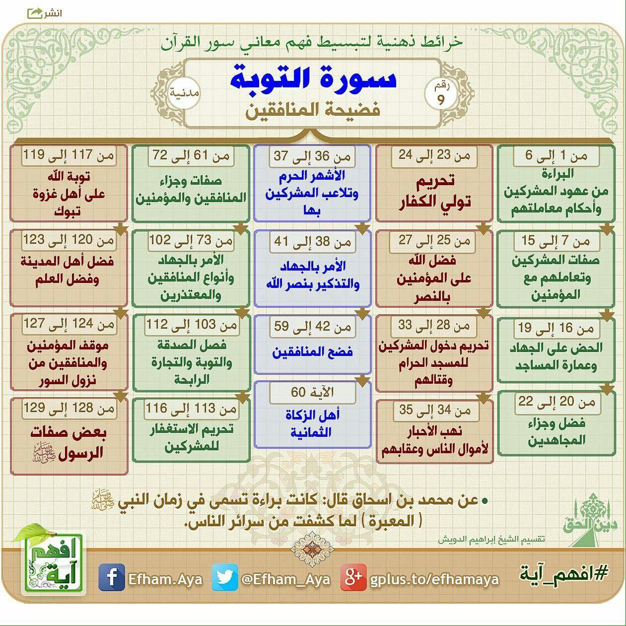 Pin By Al Zahraa Hm On تفسير Quran Book Islam Facts Islam Quran