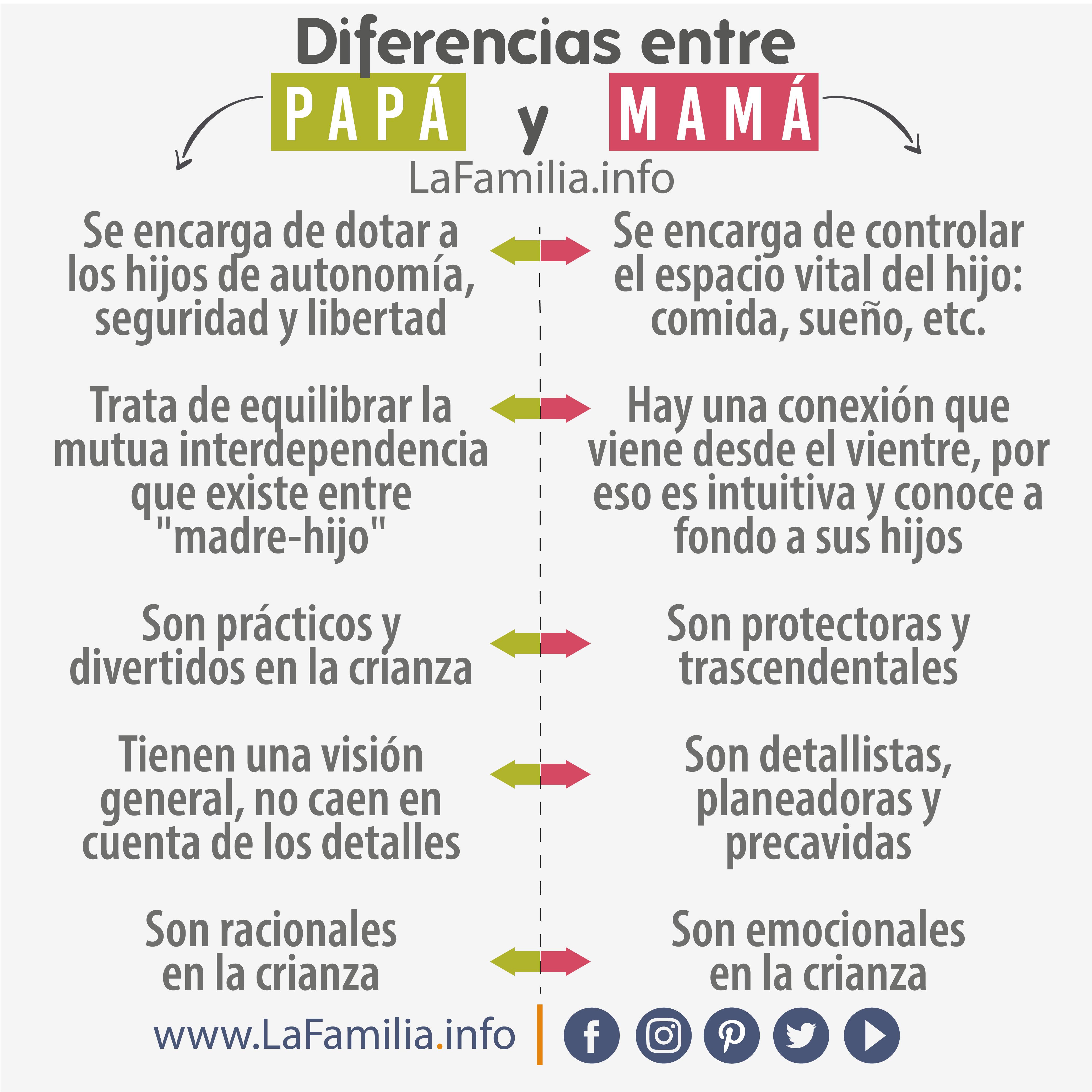 Diferencias entre papá y mamá La autora María Calvo explica que el padre y la Differences between father and mother The author María Calvo exp...