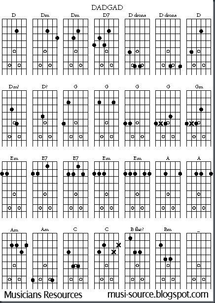 Here is a great Free Open G Guitar Chord Chart, which as you can see ...