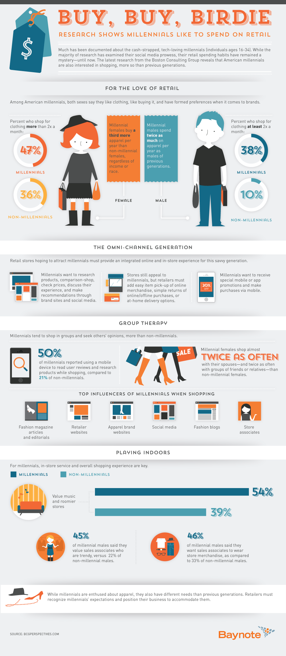 Millennials And Money A Look At How Young People Shop And Spend