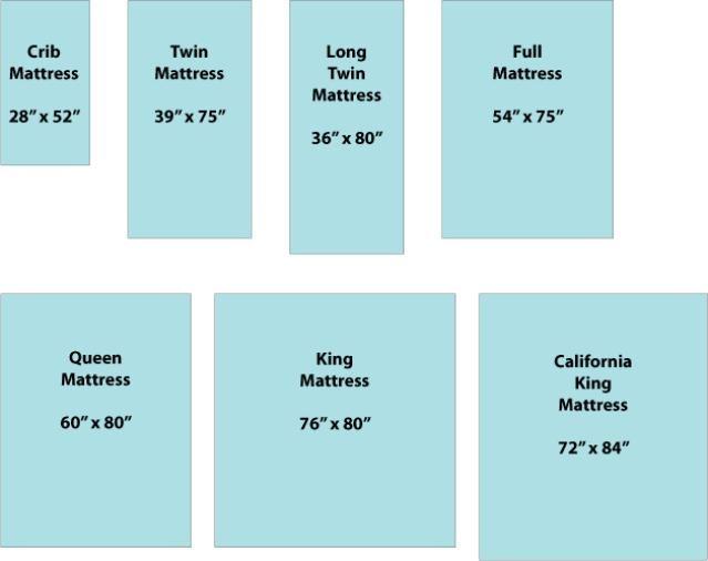 Quilting Tools Mattress Size Chart Mattress Sizes Standard Mattress Sizes