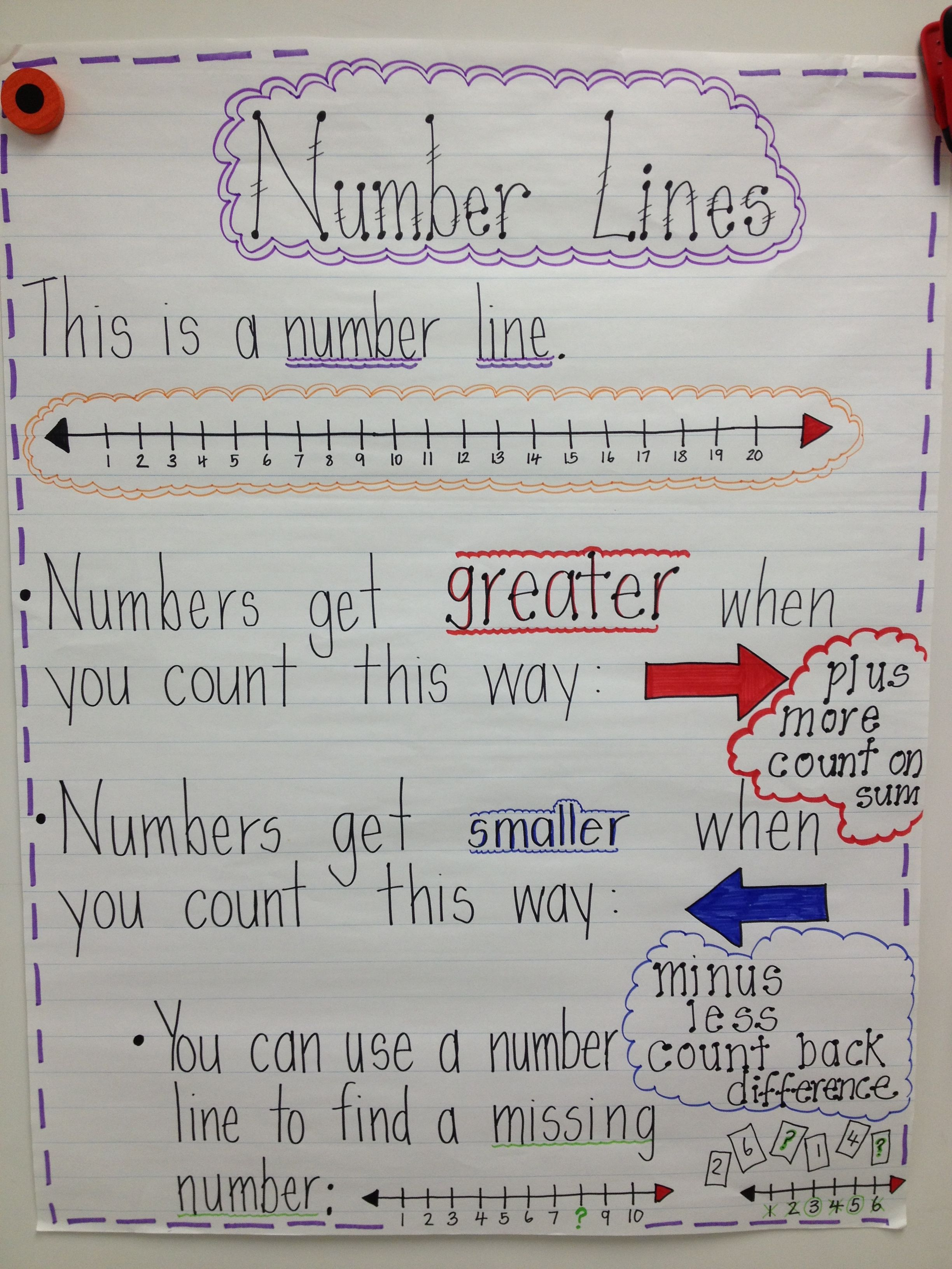 Number Lines And Open Number Lines Anchor Chart For 2nd Grade Kindergarten Math Numbers Line Math Math Charts