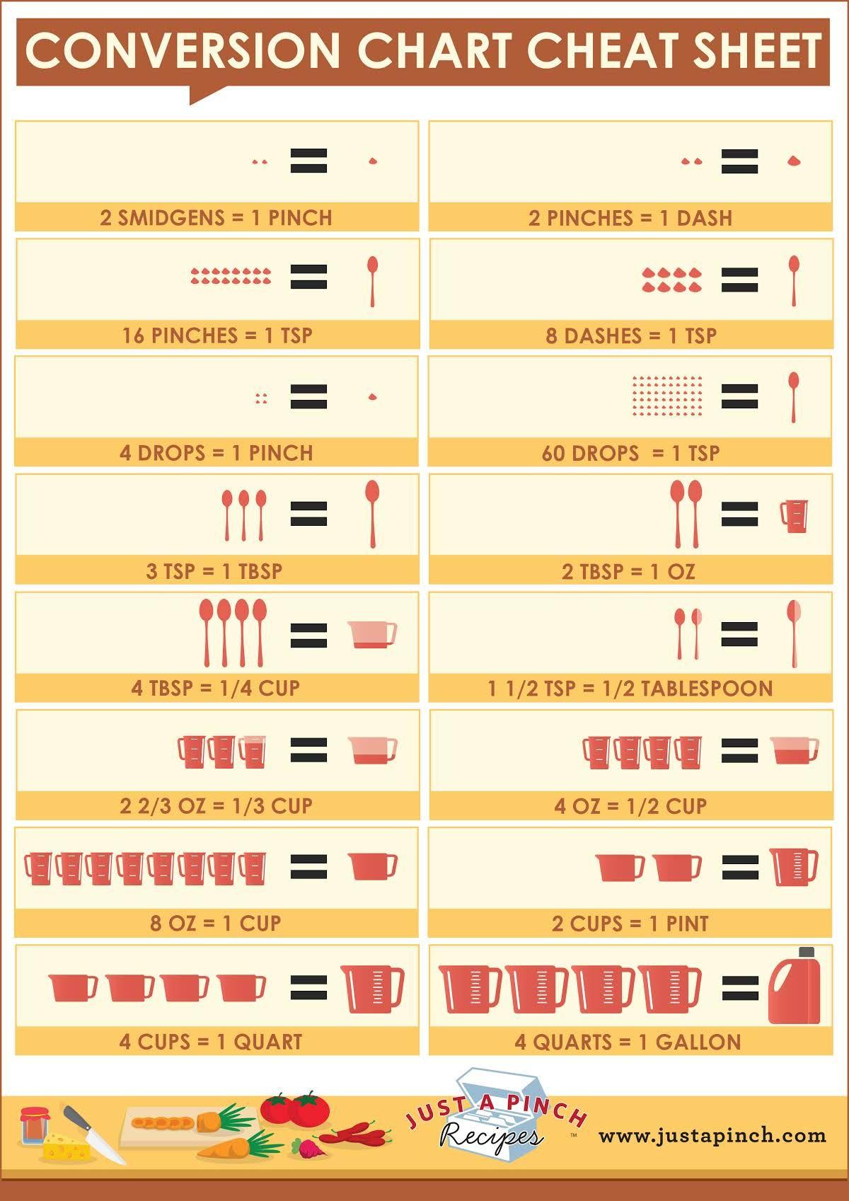 Conversion Chart Cheat Sheet Justapinchrecipes