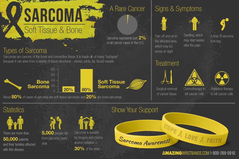 sarcoma cancer month