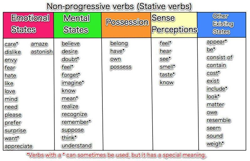 Action And Non Action Verbs Action Verbs Grammar Vocabulary