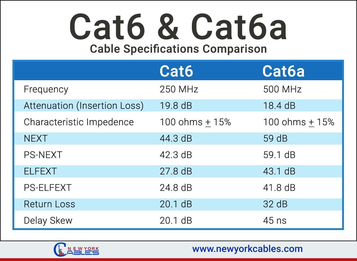 Cat6 Cat6a Cable Comparisons And Specifications Cat6plenum Wiring Diagram Also Work Tester Cat 6 Shielded 5e Amp Networking