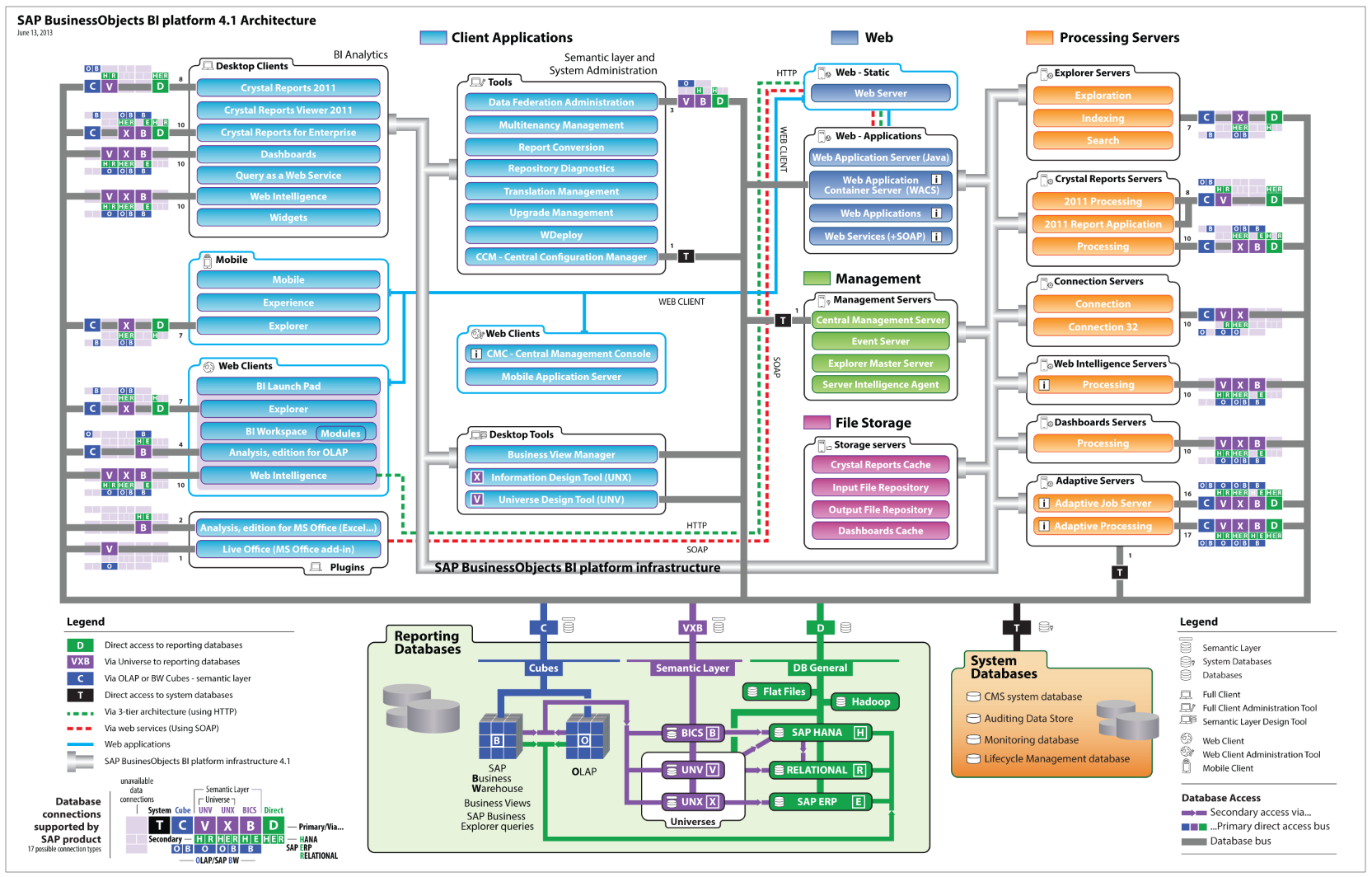 sap erp architecture diagram chevy electronic distributor wiring image result for tech platform system