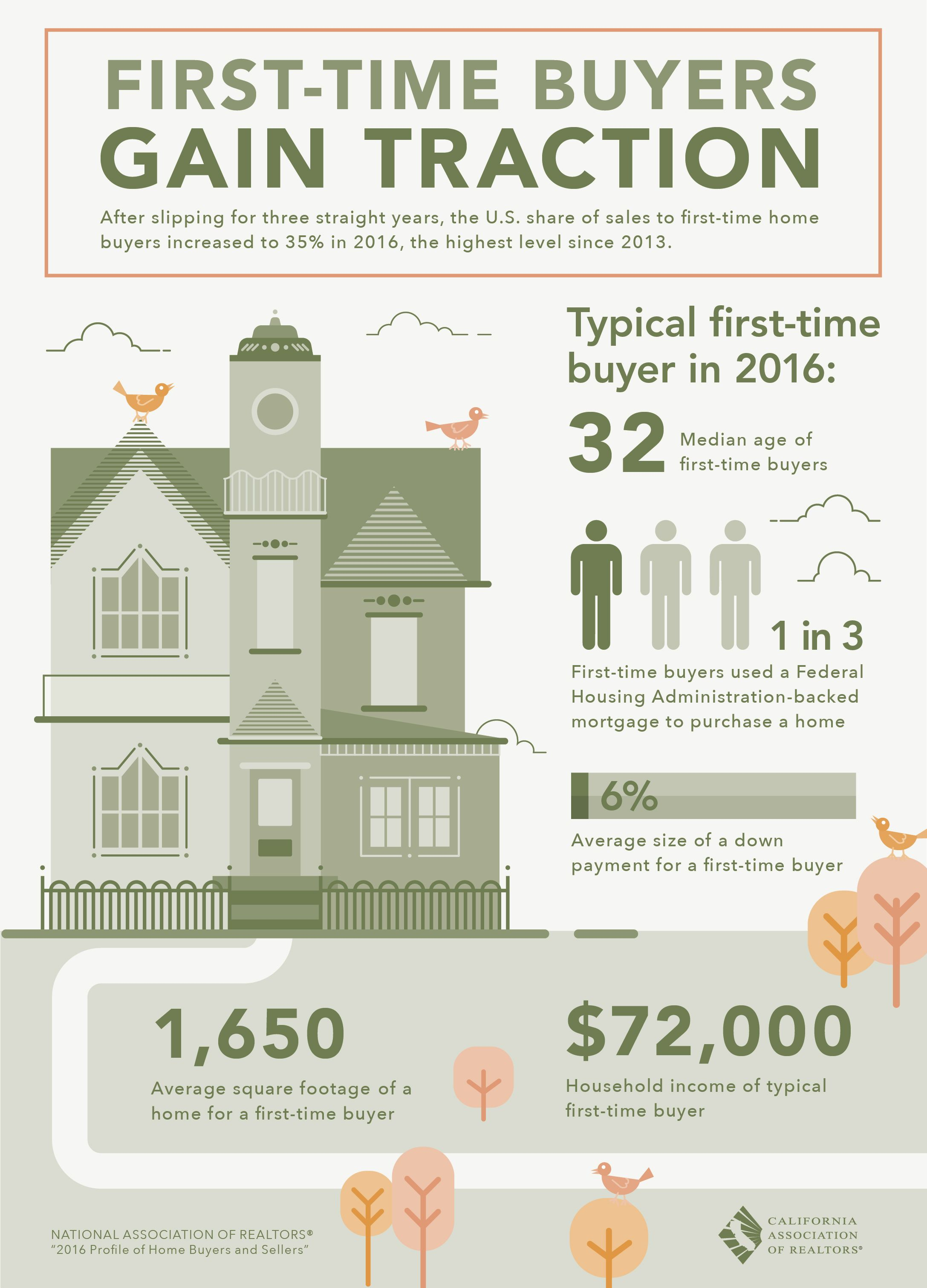 First Time Buyers Http Searchrealestateintoronto Ca Free Hot New Toronto Gt First Time Home Buyers Orange County Real Estate Real Estate Infographic