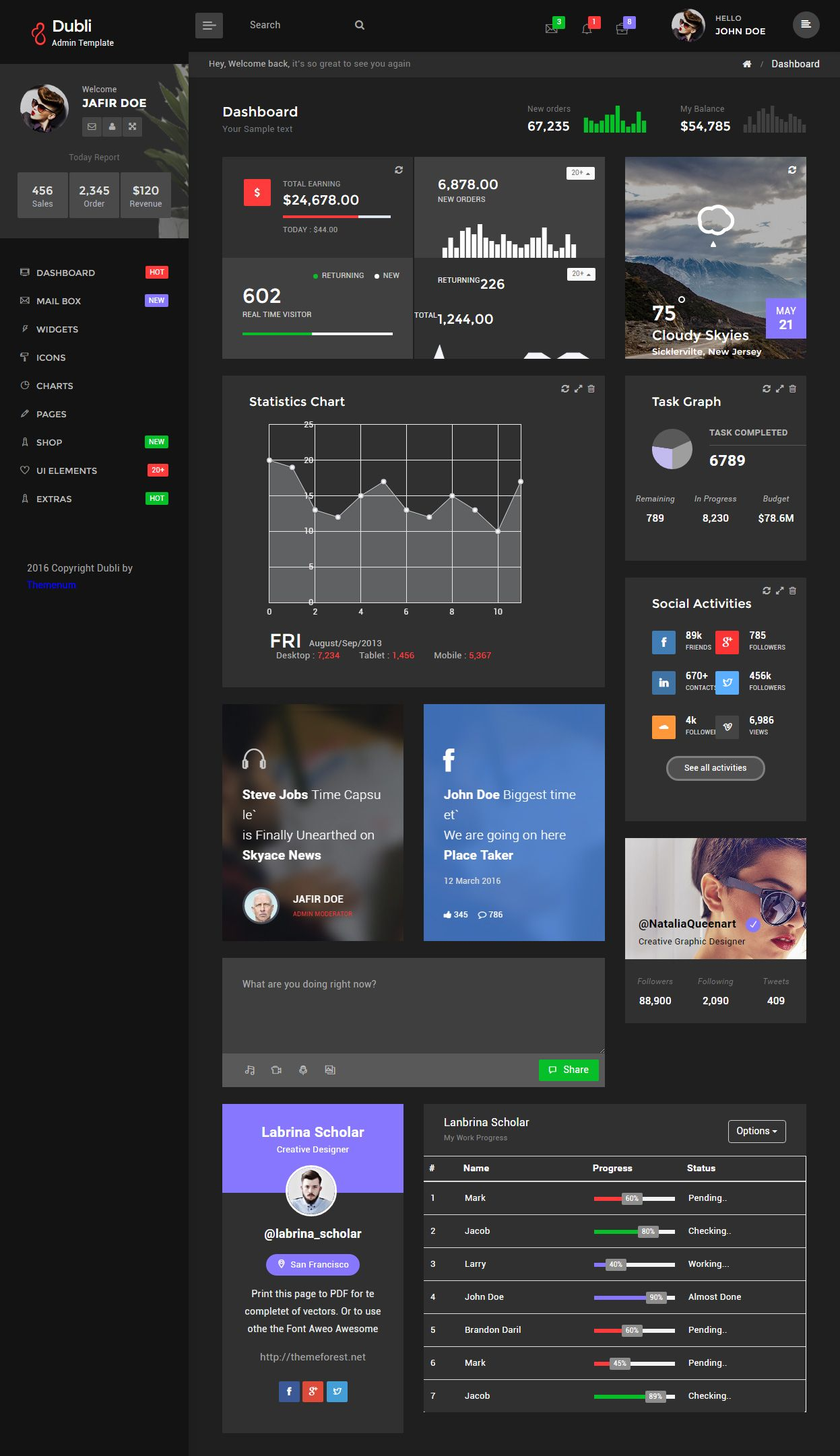 Dubli Admin HTML5 Dashboard Template | Dashboard | Pinterest ...