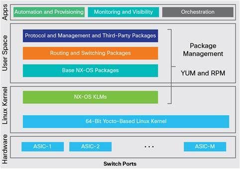 Cisco Nexus 9000 Series Switches: Integrate Programmability