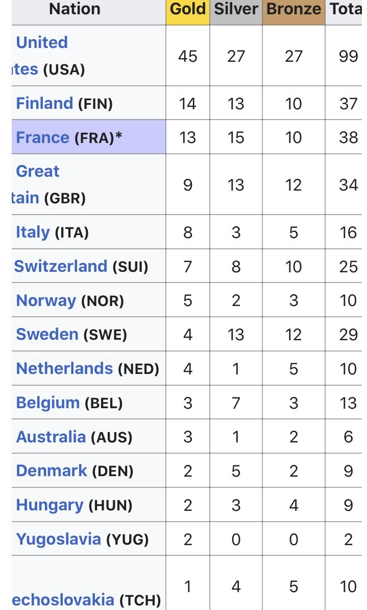1924 Summer Olympics Medal Count in 2020   Summer olympic ...