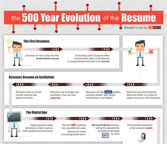 The 500 Year History Of The Resume Infographic Resume Cover Letter For Resume Infographic