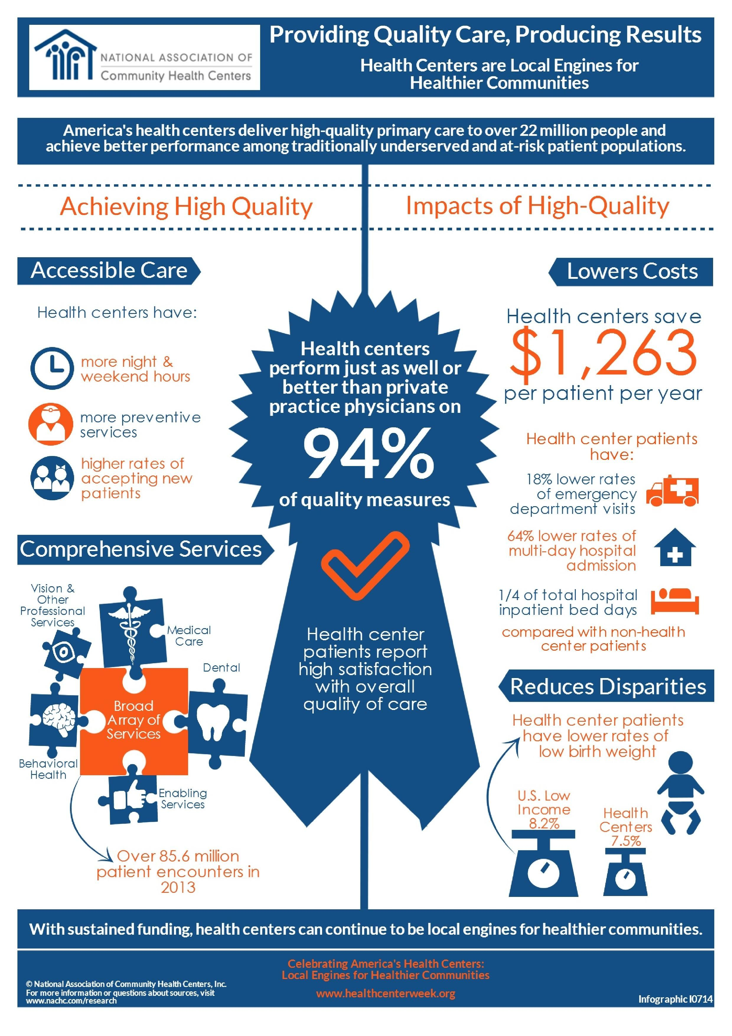 Health Centers are providing quality care, producing