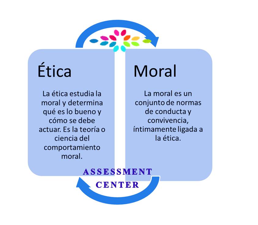 Hoy En Tipslaborales Hablaremos Sobre La ética Y Moral En El Trabajo Iniciamos Con Diferencia Filosofía De La Educación Enseñanza De La Historia Aprendizaje