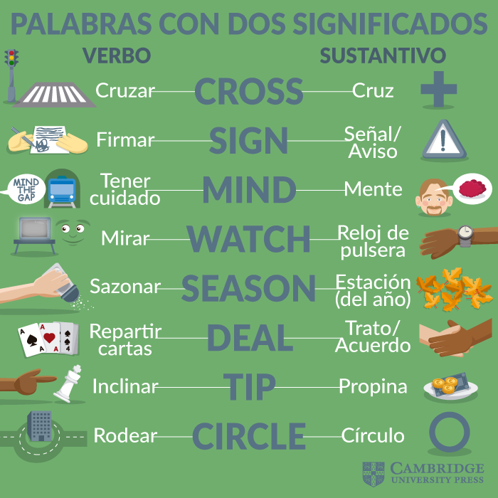 Palabras Con Dos Significados Libros Para Aprender Ingles Como Aprender Ingles Basico Vocabulario En Ingles