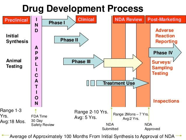 Drug Development Process Initial Synthesis Animal Testing I N D A P P L I C A T I O N Phase I Phase II Phase III Phase IV ...