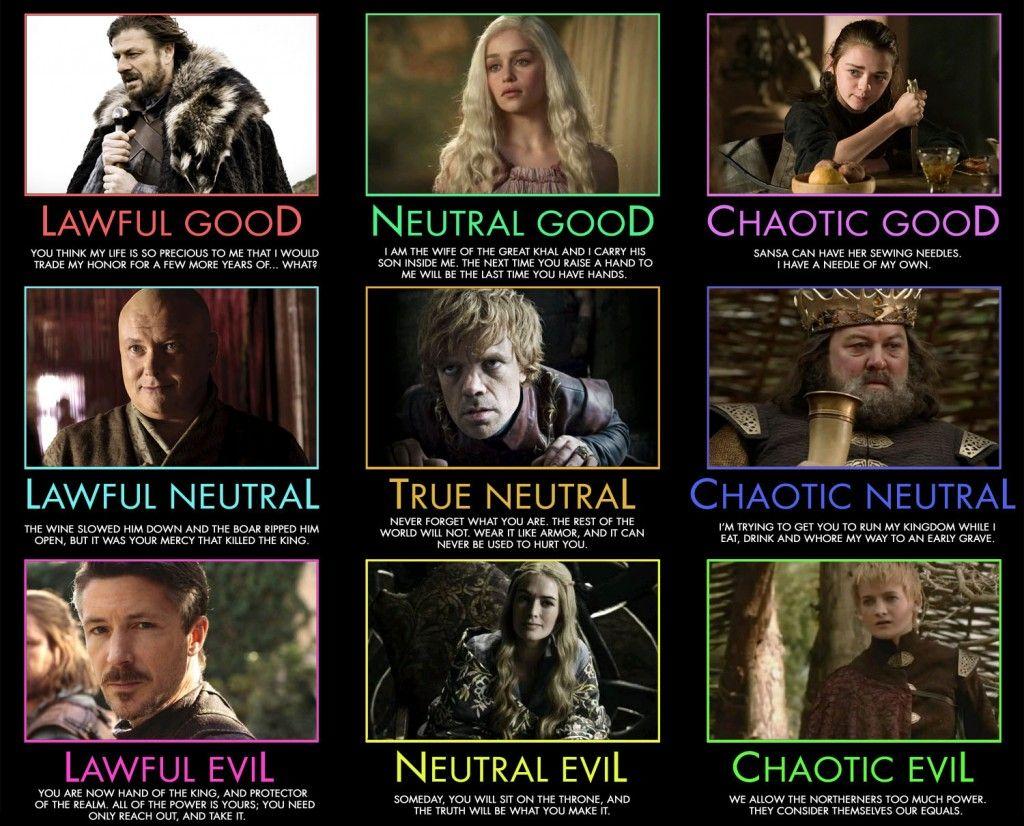 Alinhamento DnD do Game of Thrones.