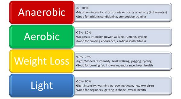 ideal weight loss heart rate