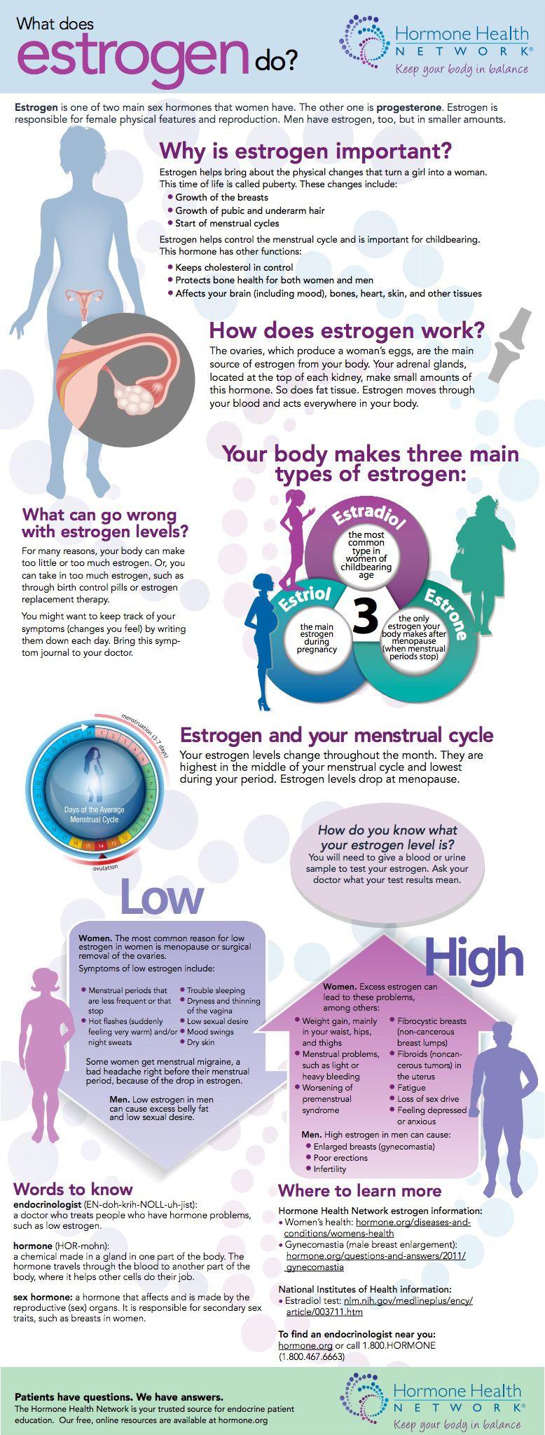 Estrogen Infographic | HEALTH | Health, wellbeing, Health matters
