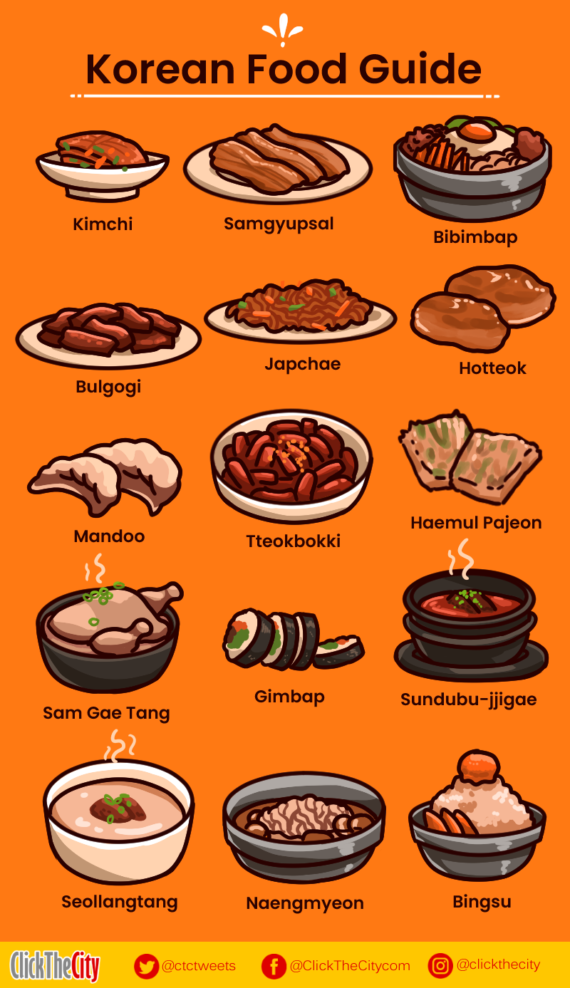 Infographic Here S Your Handy Guide To Popular Korean Dishes Clickthecity Food Drink Korean Food Korean Dishes Food Infographic