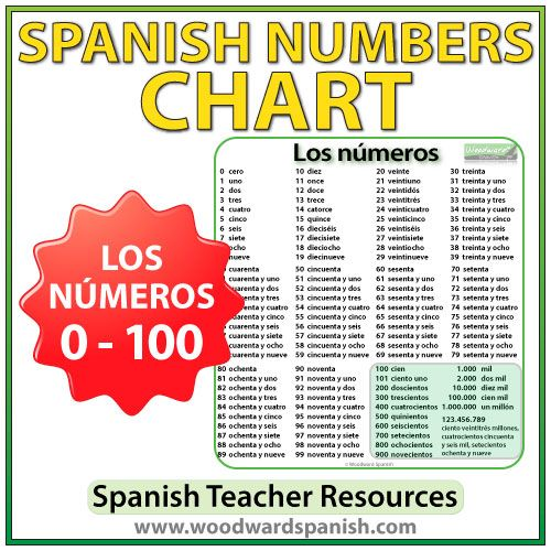 Spanish Numbers Chart with all numbers from 0 to 100 (and some ...