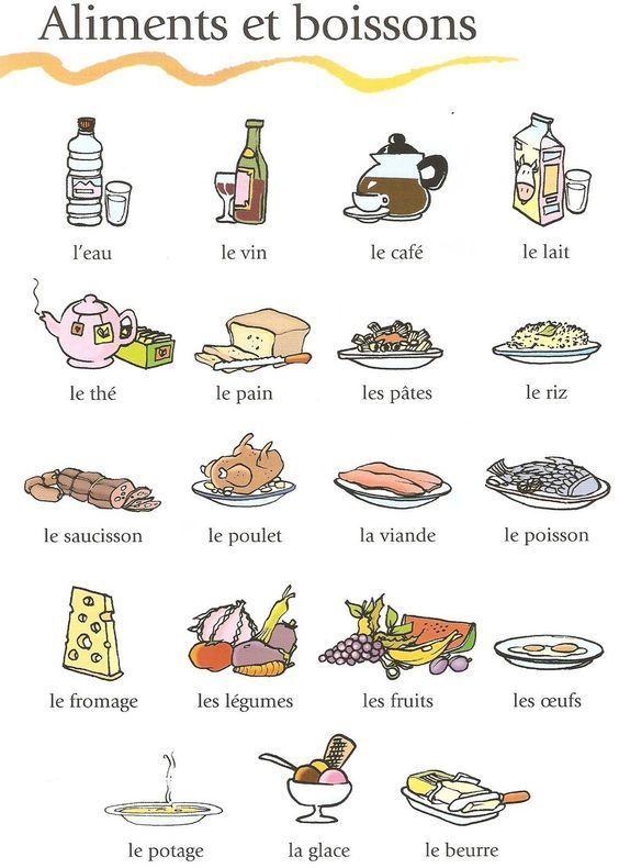 Quot Lexique Quot Vocabulaire Fran 231 Ais Nourriture En Fran 231 Ais