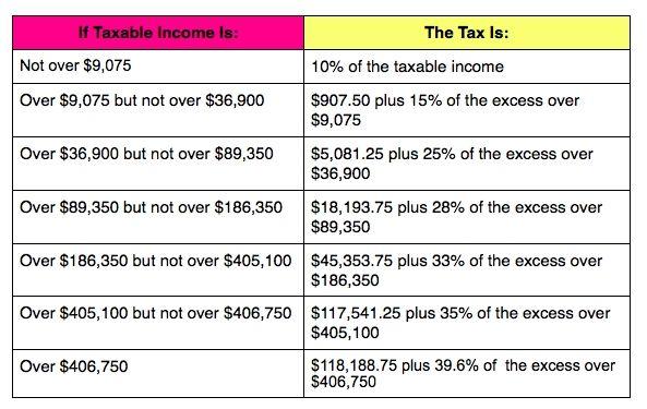 Best 25+ Standard deduction ideas on Pinterest Tax bracket, Tax - federal tax form