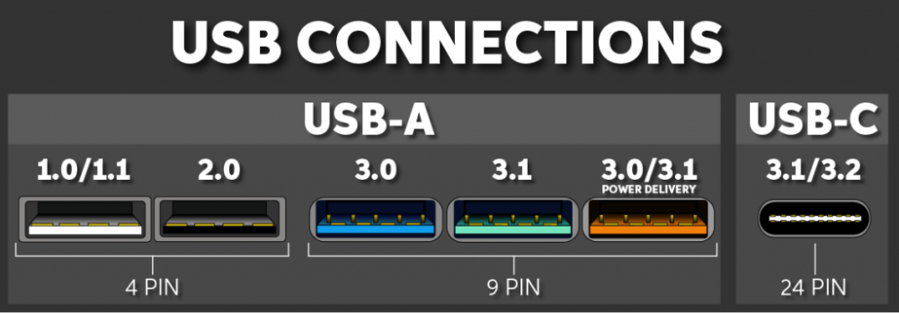 How do I know if my computer has USB 3.0 ports