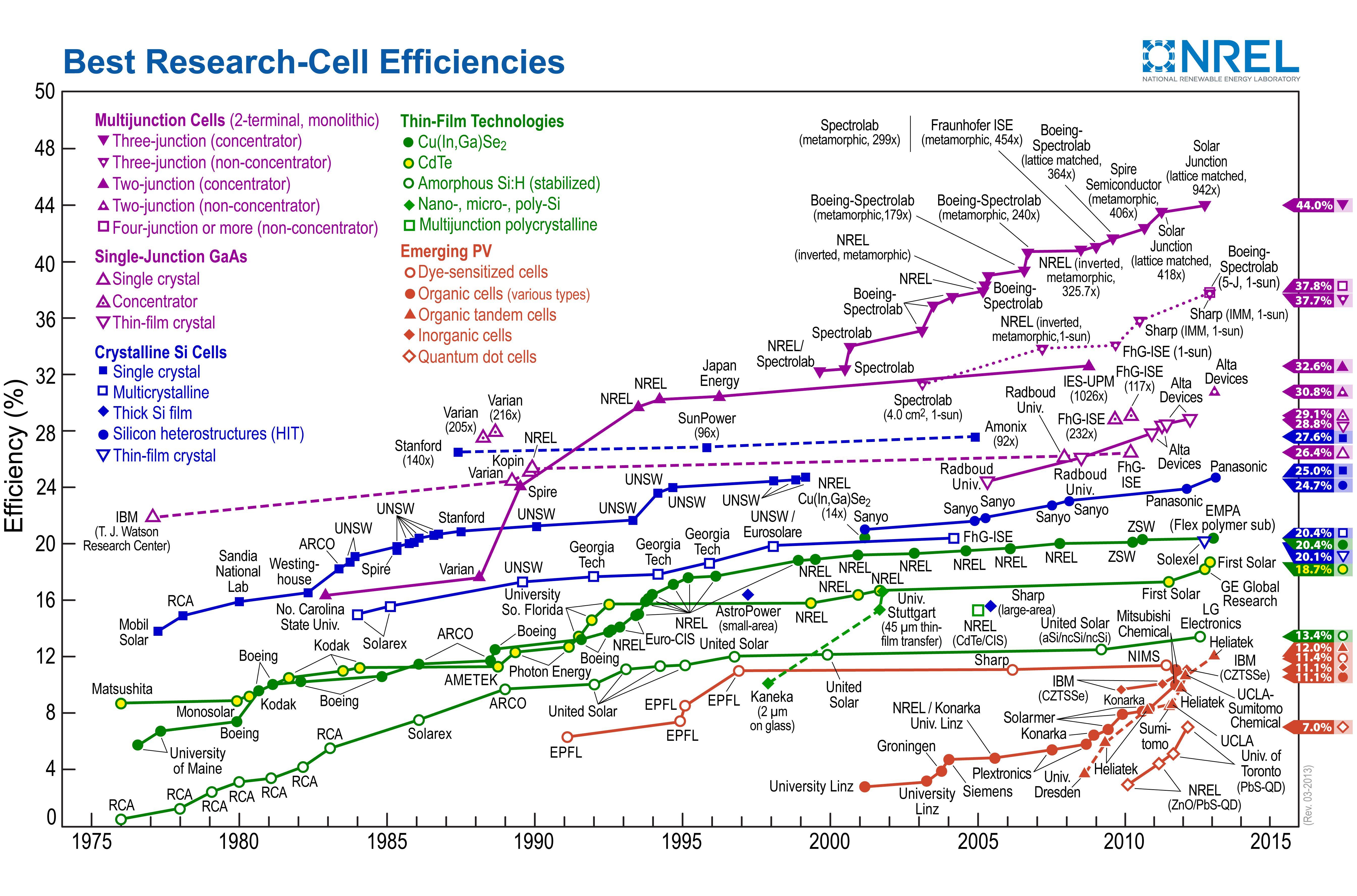 Efficiency Chart Jpg 5375 3550 Solar Cell Most Efficient Solar Panels Solar Energy
