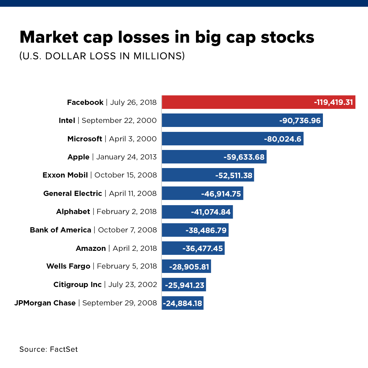 Facebook S 100 Billion Plus Rout Is The Biggest Loss In Stock Market History Stock Market Stock Market History Marketing