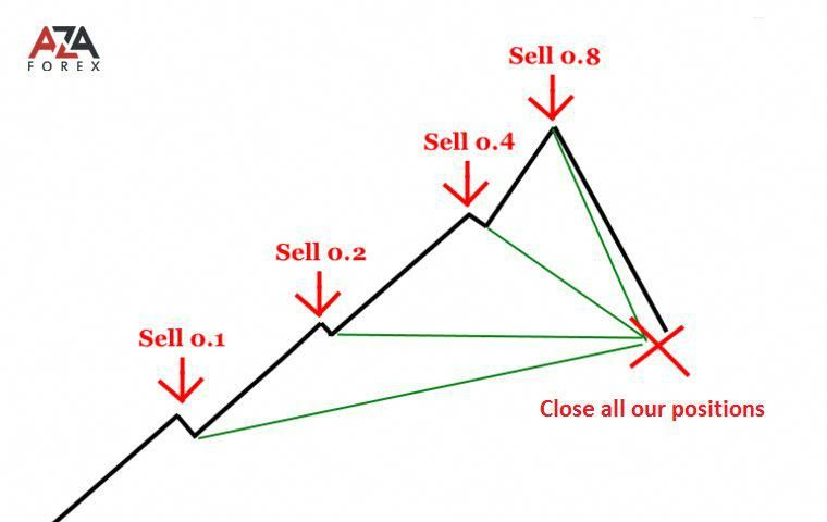 Forex Strategy By Martingale Method