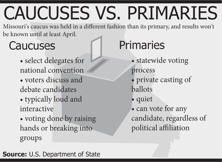In American elections, some states us caucuses and some ...