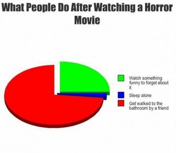 After Watching A Horror Movie (Chart): What People Do
