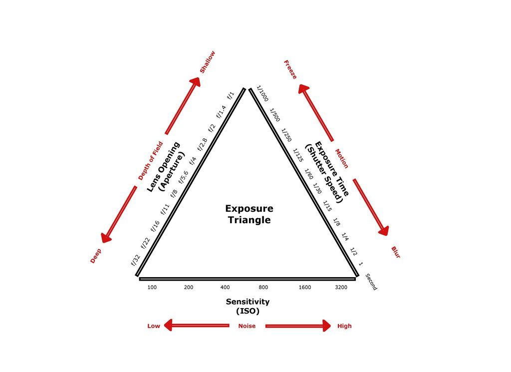 The Exposure Triangle Aperture Shutter Speed Iso Photography